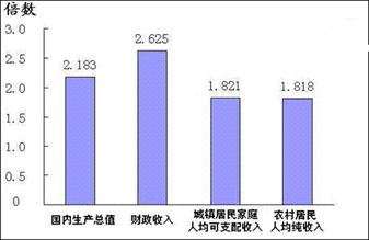 财政收入_财政增加居民收入