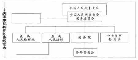 下图是我国中央国家机构组织系统简表.空白方框中应填入的国家机关是图片
