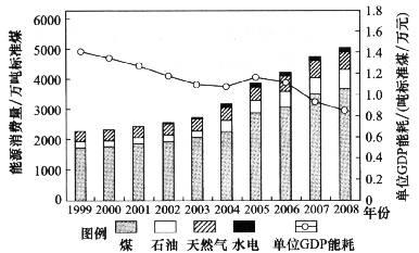 人均gdp和单位产值能耗_圣商 人均GDP的增长,加速企业的产业升级与创新